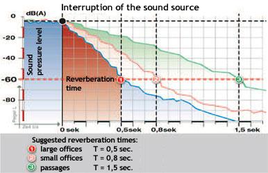 Afbeeldingsresultaat voor reverberation time